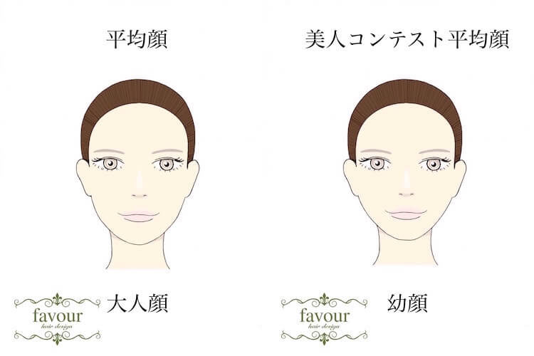 平均顔と美人コンテスト平均顔の違い 美人と言われる人の顔の方が幼く、可愛い印象になる
